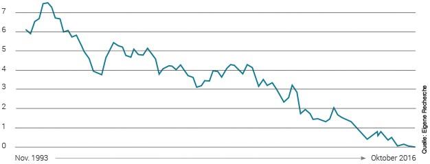 Die Zinsen befinden sich auf einem Rekordtief! | Kapitalanlage